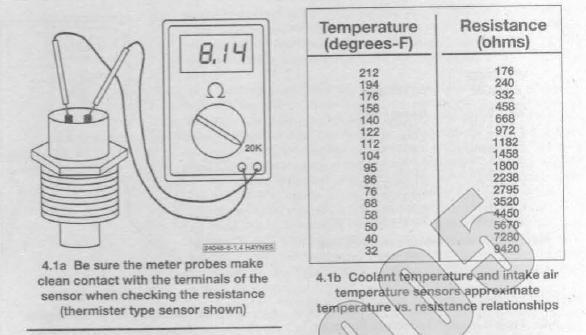 jauge essence sonde temperature voiture led. Black Bedroom Furniture Sets. Home Design Ideas